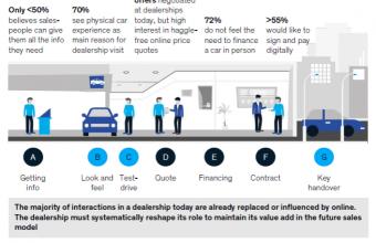 Making Car Sales Cleaner